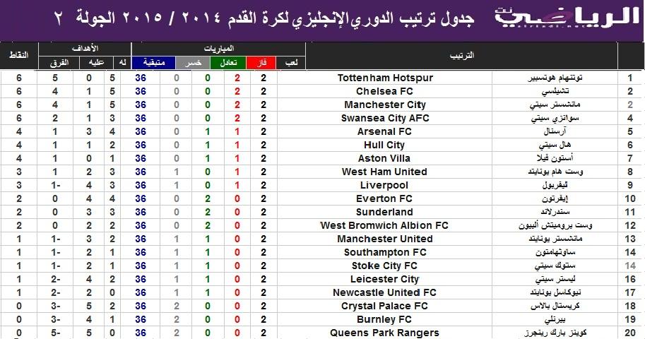 جدول ترتيب فرق الدرجه الاولى الانجليزي للموسم 2014 2015 توتنهام